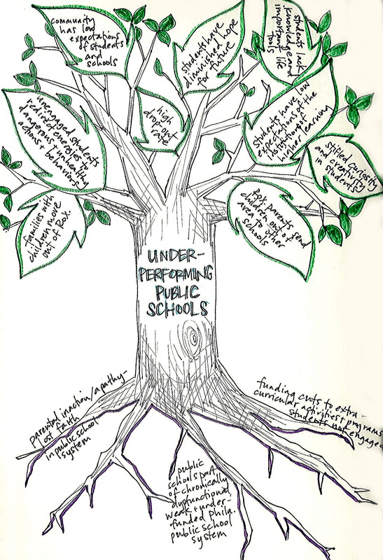 Understanding Needs Lauren E Todd Community Arts Page